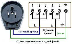 Подключение электроплиты в Владимире. Электромонтаж компанией Русский электрик