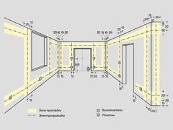 Основные правила электромонтажа электропроводки в помещениях в Владимире. Электромонтаж компанией Русский электрик